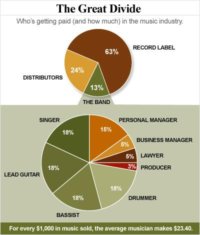 Post image for How Much Musicians Really Make in the Industry Part I
