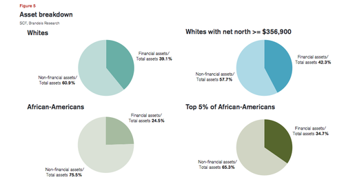 Post image for Wealth Findings of the Top 5 Percent of African Americans